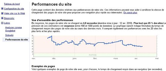 performance de site sur google webmaster tools
