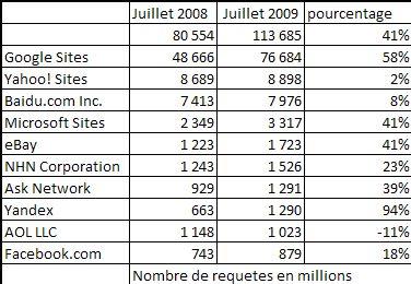 Nombre de requete moteur de recherche Juillet 2009