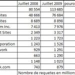 google 2.5 milliards de requetes par jour