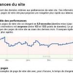 Google prend en compte la vitesse de téléchargement d'une page web