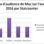 L'évolution de la popularité du Mac sur le web
