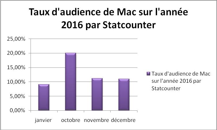 Taux d'audience de Mac sur l'année 2016 selon StatCounter