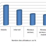 Bilan 2017 pour l'usage d'Internet, messageries, réseaux sociaux et mobile
