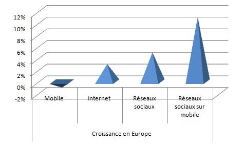 Croissance en Europe