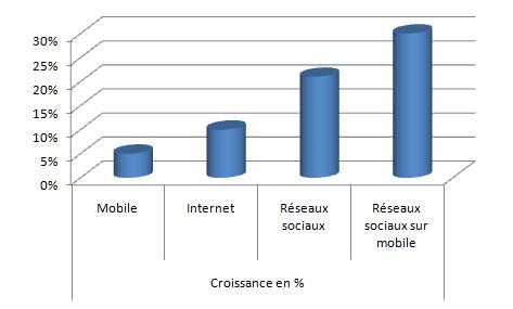 Croissance en pourcentage